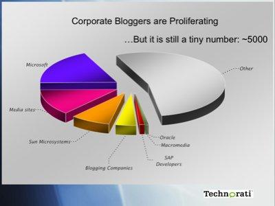 Corpbloggers